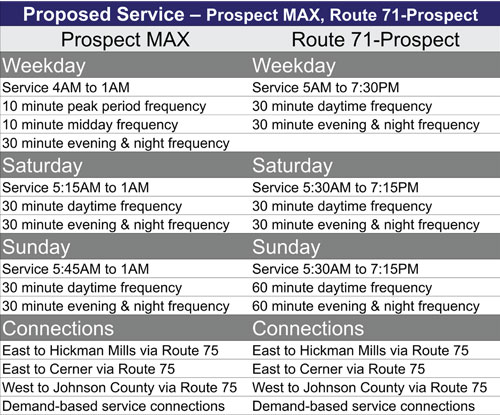 Proposed Prospect schedule